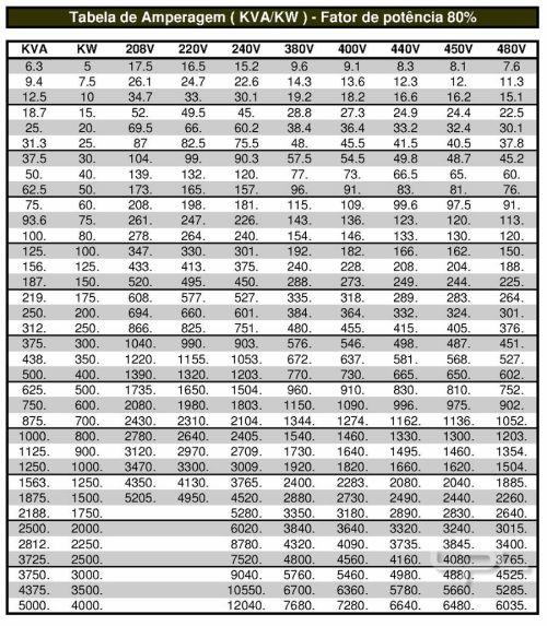 20111117-tabela-de-geradores